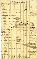 French and Indian War Collection: Rolls of enlisted and Impressed Men, 1758 (Box 1 Folder 9)