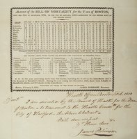 Abstract of the bill of mortality for the town of Boston